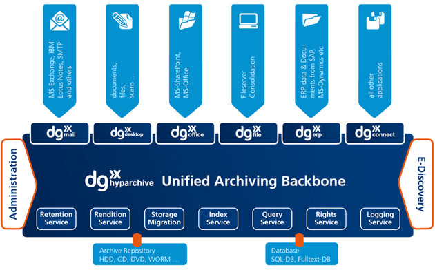 Unified Archiving Backbone E new